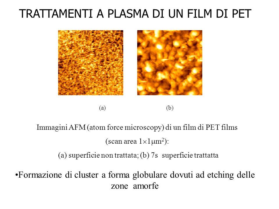 Immagini AFM (atom force microscopy) di un film di PET films (scan area 1  1  m 2 ): (a) superficie non trattata; (b) 7s superficie trattatta (a)(b) Formazione di cluster a forma globulare dovuti ad etching delle zone amorfe TRATTAMENTI A PLASMA DI UN FILM DI PET