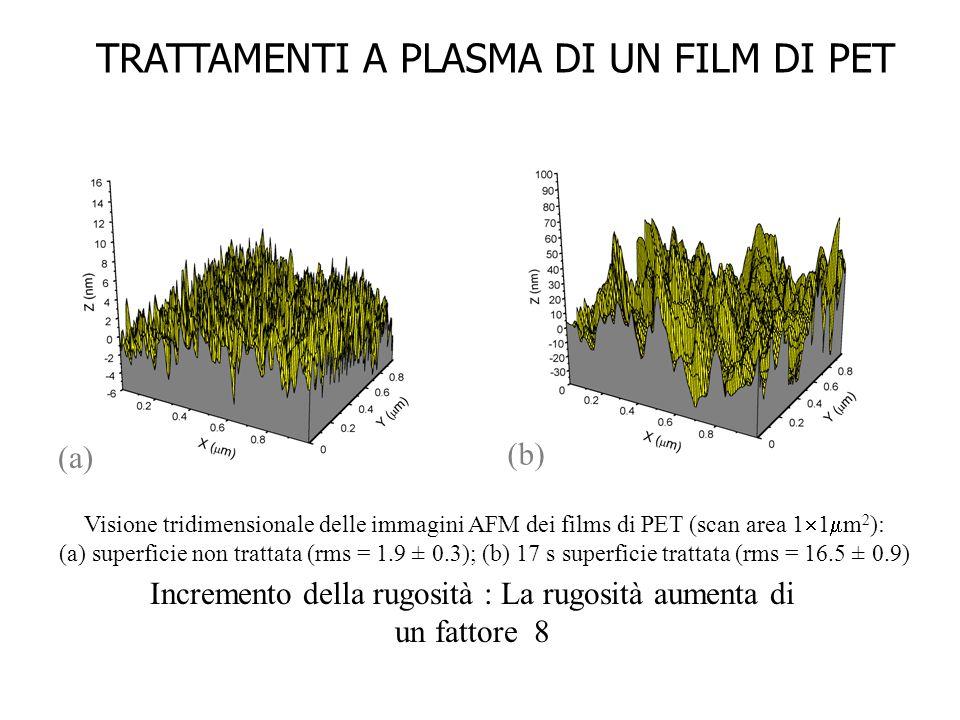 Visione tridimensionale delle immagini AFM dei films di PET (scan area 1  1  m 2 ): (a) superficie non trattata (rms = 1.9 ± 0.3); (b) 17 s superficie trattata (rms = 16.5 ± 0.9) Incremento della rugosità : La rugosità aumenta di un fattore 8 (a) (b) TRATTAMENTI A PLASMA DI UN FILM DI PET