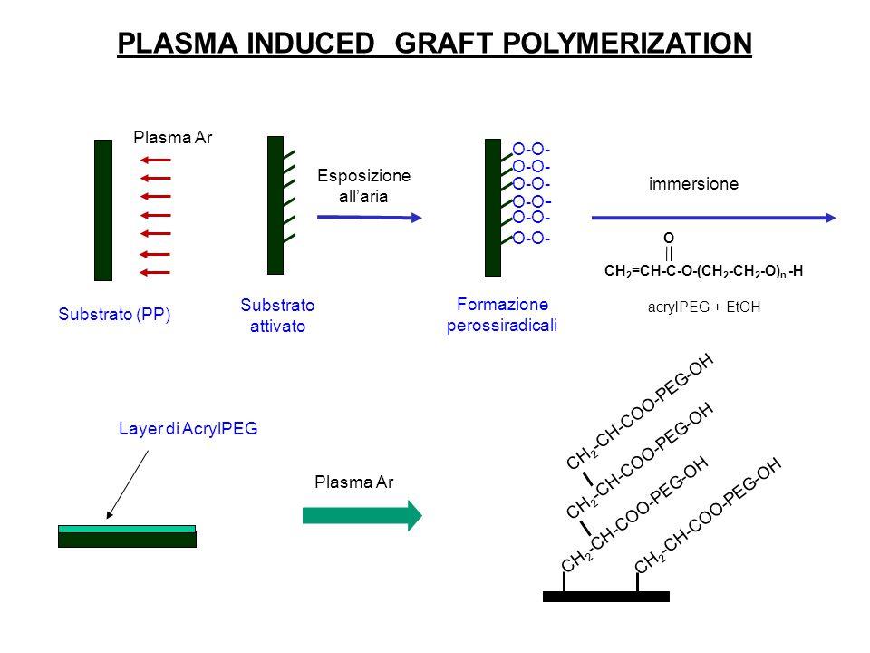 Substrato (PP) Plasma Ar Substrato attivato O-O- Esposizione all'aria Formazione perossiradicali immersione CH 2 =CH-C-O-(CH 2 -CH 2 -O) n -H O acrylPEG + EtOH Plasma Ar PLASMA INDUCED GRAFT POLYMERIZATION CH 2 -CH-COO-PEG-OH Layer di AcrylPEG