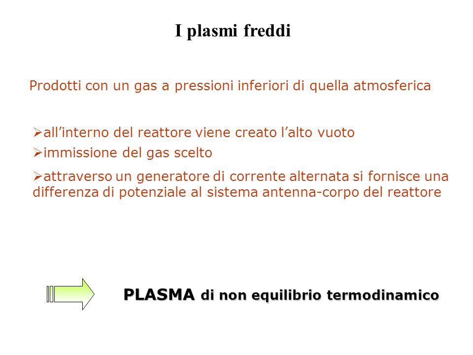 I plasmi freddi Prodotti con un gas a pressioni inferiori di quella atmosferica  all'interno del reattore viene creato l'alto vuoto PLASMA di non equ