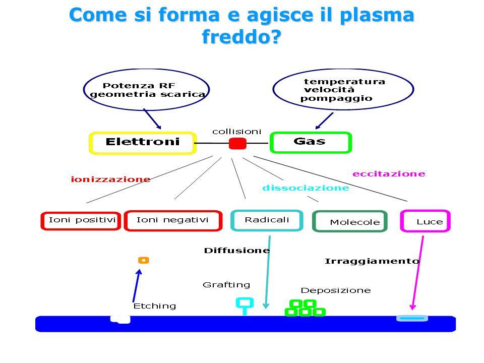 Come si forma e agisce il plasma freddo?