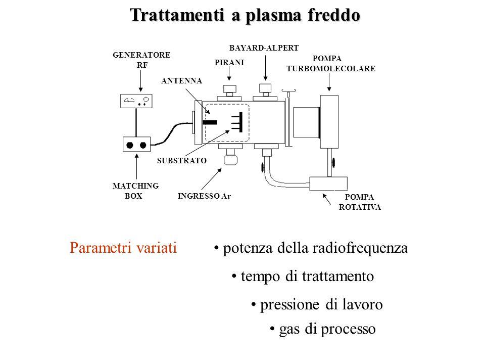 Trattamenti a plasma freddo ANTENNA GENERATORE RF PIRANI BAYARD-ALPERT POMPA TURBOMOLECOLARE POMPA ROTATIVA INGRESSO Ar SUBSTRATO MATCHING BOX Parametri variati gas di processo pressione di lavoro potenza della radiofrequenza tempo di trattamento