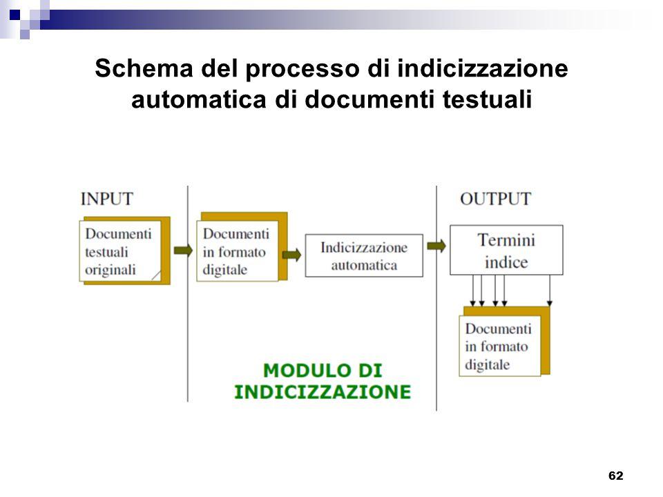 62 Schema del processo di indicizzazione automatica di documenti testuali