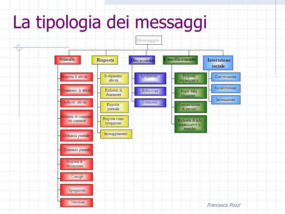 Francesca Pozzi Il tutor agisce come: facilitatore della comunicazione Il tutor e la comunicazione in rete