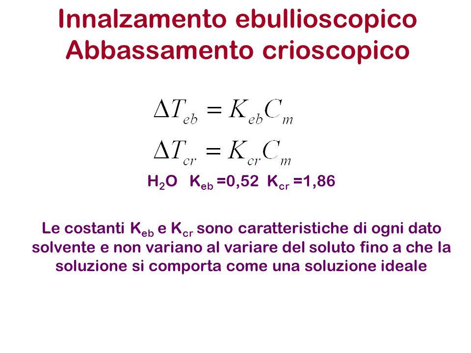 Innalzamento ebullioscopico Abbassamento crioscopico Le costanti K eb e K cr sono caratteristiche di ogni dato solvente e non variano al variare del soluto fino a che la soluzione si comporta come una soluzione ideale H 2 O K eb =0,52 K cr =1,86
