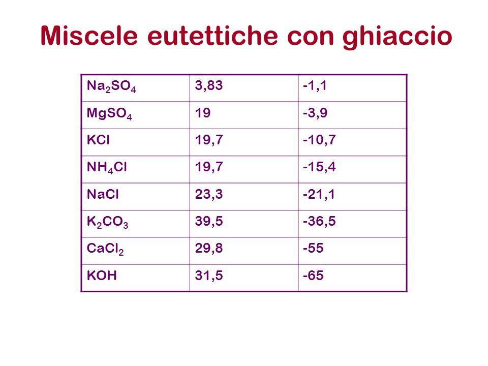 Miscele eutettiche con ghiaccio Na 2 SO 4 3,83-1,1 MgSO 4 19-3,9 KCl19,7-10,7 NH 4 Cl19,7-15,4 NaCl23,3-21,1 K 2 CO 3 39,5-36,5 CaCl 2 29,8-55 KOH31,5-65