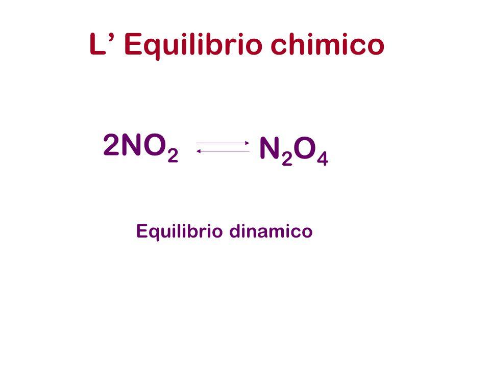 L' Equilibrio chimico 2NO 2 N2O4N2O4 Equilibrio dinamico