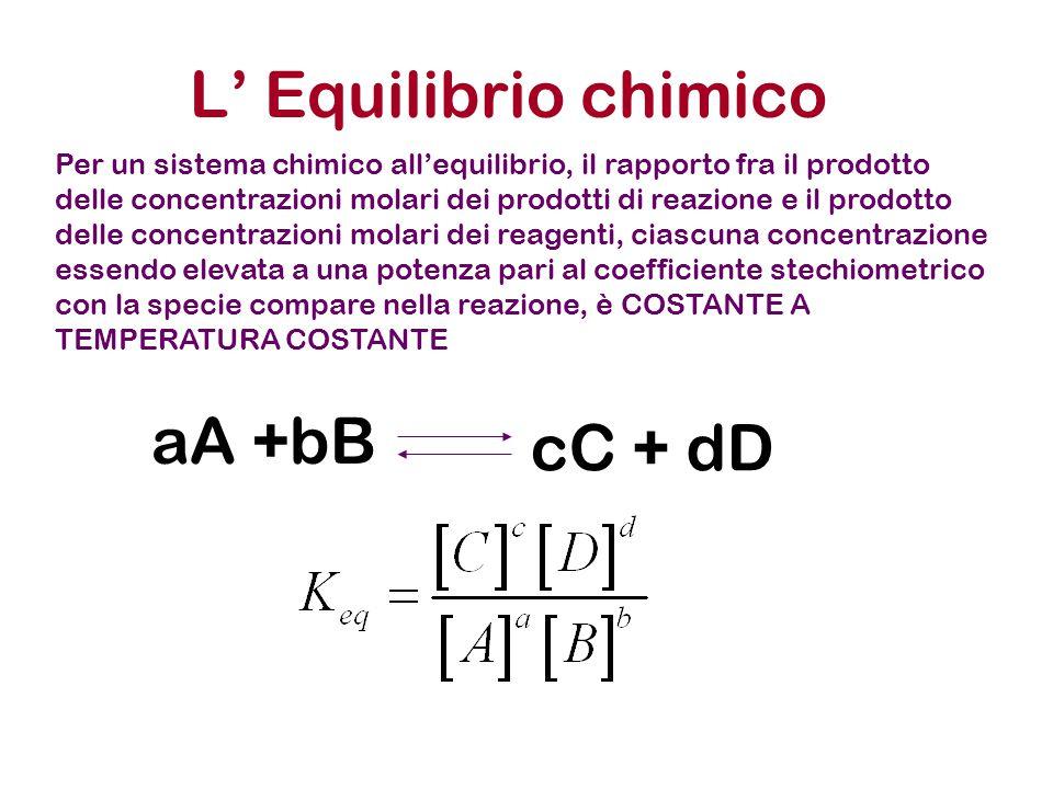 L' Equilibrio chimico aA +bB cC + dD Per un sistema chimico all'equilibrio, il rapporto fra il prodotto delle concentrazioni molari dei prodotti di reazione e il prodotto delle concentrazioni molari dei reagenti, ciascuna concentrazione essendo elevata a una potenza pari al coefficiente stechiometrico con la specie compare nella reazione, è COSTANTE A TEMPERATURA COSTANTE