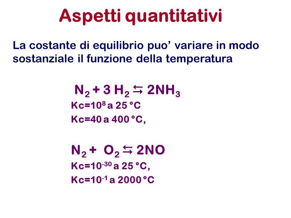 Aspetti quantitativi N 2 + 3 H 2  2NH 3 Kc=10 8 a 25 °C Kc=40 a 400 °C, N 2 + O 2  2NO Kc=10 -30 a 25 °C, Kc=10 -1 a 2000 °C La costante di equilibrio puo' variare in modo sostanziale il funzione della temperatura