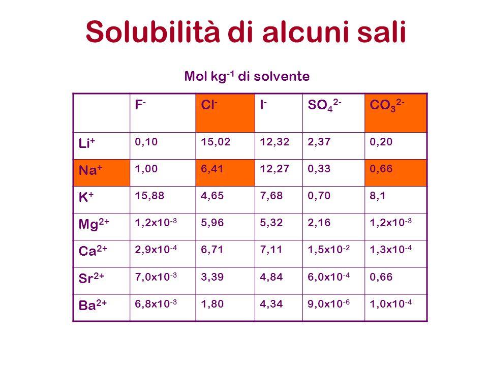 Solubilità di alcuni sali F-F- Cl - I-I- SO 4 2- CO 3 2- Li + 0,1015,0212,322,370,20 Na + 1,006,4112,270,330,66 K+K+ 15,884,657,680,708,1 Mg 2+ 1,2x10 -3 5,965,322,161,2x10 -3 Ca 2+ 2,9x10 -4 6,717,111,5x10 -2 1,3x10 -4 Sr 2+ 7,0x10 -3 3,394,846,0x10 -4 0,66 Ba 2+ 6,8x10 -3 1,804,349,0x10 -6 1,0x10 -4 Mol kg -1 di solvente