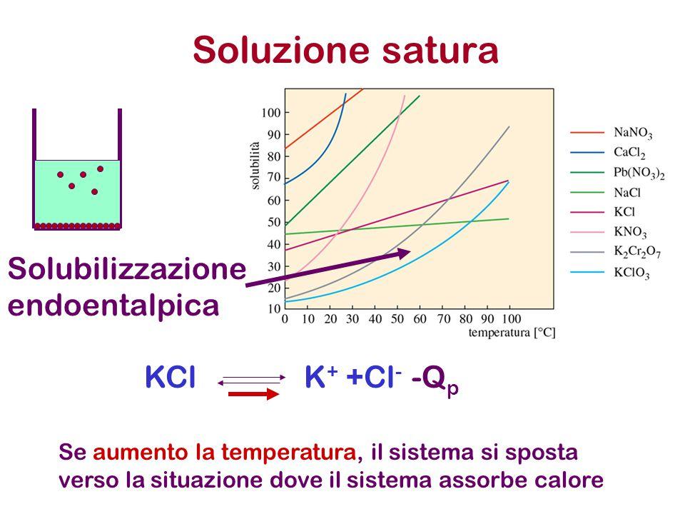 Se aumento la temperatura, il sistema si sposta verso la situazione dove il sistema assorbe calore Soluzione satura Solubilizzazione endoentalpica KClK + +Cl - -Q p Se aumento la temperatura, il sistema si sposta verso la situazione dove il sistema assorbe calore