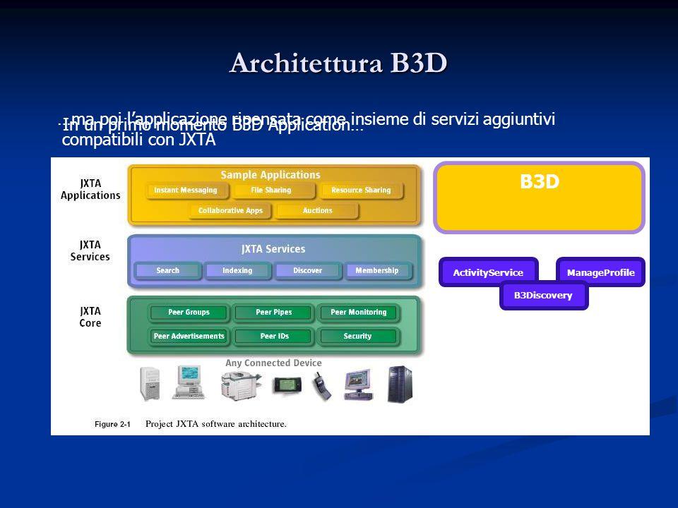 Architettura B3D B3D ManageProfileActivityService B3Discovery In un primo momento B3D Application… …ma poi l'applicazione ripensata come insieme di servizi aggiuntivi compatibili con JXTA