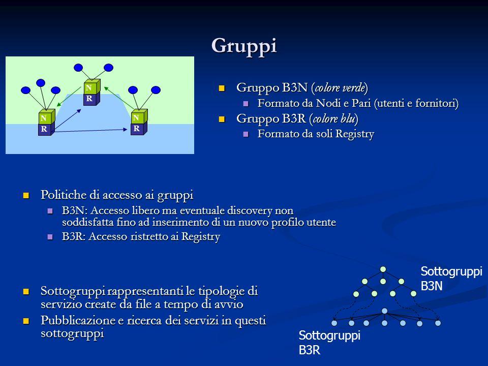 Gruppi Gruppo B3N (colore verde) Gruppo B3N (colore verde) Formato da Nodi e Pari (utenti e fornitori) Formato da Nodi e Pari (utenti e fornitori) Gruppo B3R (colore blu) Gruppo B3R (colore blu) Formato da soli Registry Formato da soli Registry R N R N R N Politiche di accesso ai gruppi Politiche di accesso ai gruppi B3N: Accesso libero ma eventuale discovery non soddisfatta fino ad inserimento di un nuovo profilo utente B3N: Accesso libero ma eventuale discovery non soddisfatta fino ad inserimento di un nuovo profilo utente B3R: Accesso ristretto ai Registry B3R: Accesso ristretto ai Registry Sottogruppi B3N Sottogruppi B3R Sottogruppi rappresentanti le tipologie di servizio create da file a tempo di avvio Sottogruppi rappresentanti le tipologie di servizio create da file a tempo di avvio Pubblicazione e ricerca dei servizi in questi sottogruppi Pubblicazione e ricerca dei servizi in questi sottogruppi
