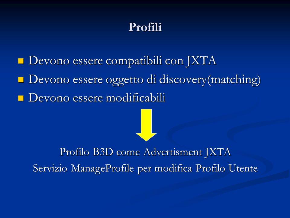 Profili Devono essere compatibili con JXTA Devono essere compatibili con JXTA Devono essere oggetto di discovery(matching) Devono essere oggetto di discovery(matching) Devono essere modificabili Devono essere modificabili Profilo B3D come Advertisment JXTA Servizio ManageProfile per modifica Profilo Utente