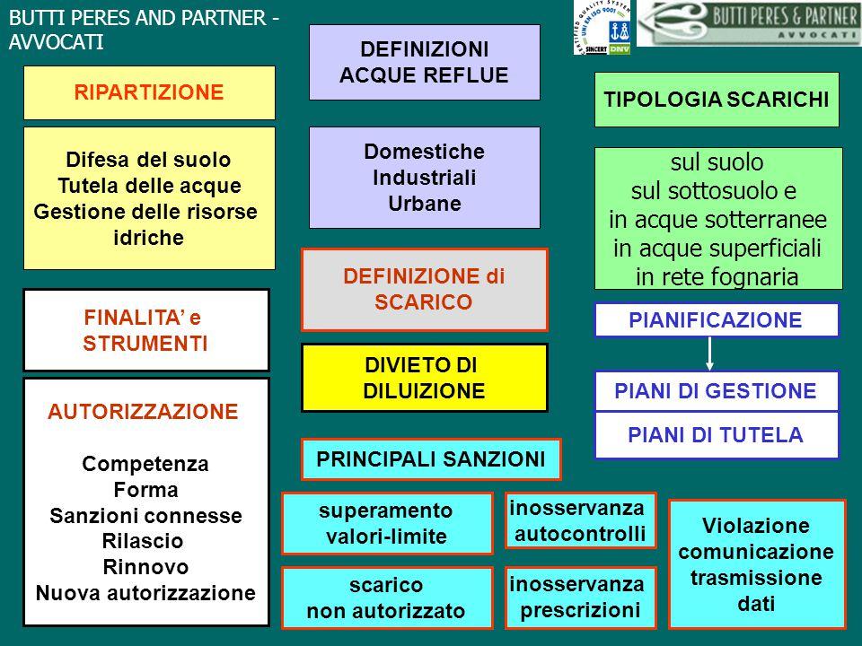 BUTTI PERES AND PARTNER - AVVOCATI Scarichi di sostanze pericolose (art.