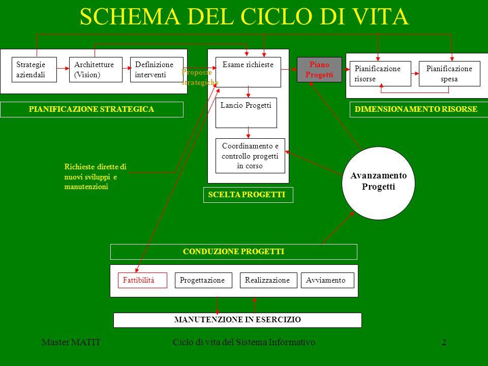 Master MATITCiclo di vita del Sistema Informativo2 SCHEMA DEL CICLO DI VITA PIANIFICAZIONE STRATEGICA SCELTA PROGETTI DIMENSIONAMENTO RISORSE CONDUZIONE PROGETTI MANUTENZIONE IN ESERCIZIO Strategie aziendali Architetture (Vision) Definizione interventi FattibilitàProgettazioneRealizzazioneAvviamento Esame richieste Lancio Progetti Coordinamento e controllo progetti in corso Pianificazione risorse Pianificazione spesa Avanzamento Progetti Piano Progetti Richieste dirette di nuovi sviluppi e manutenzioni Proposte strategiche