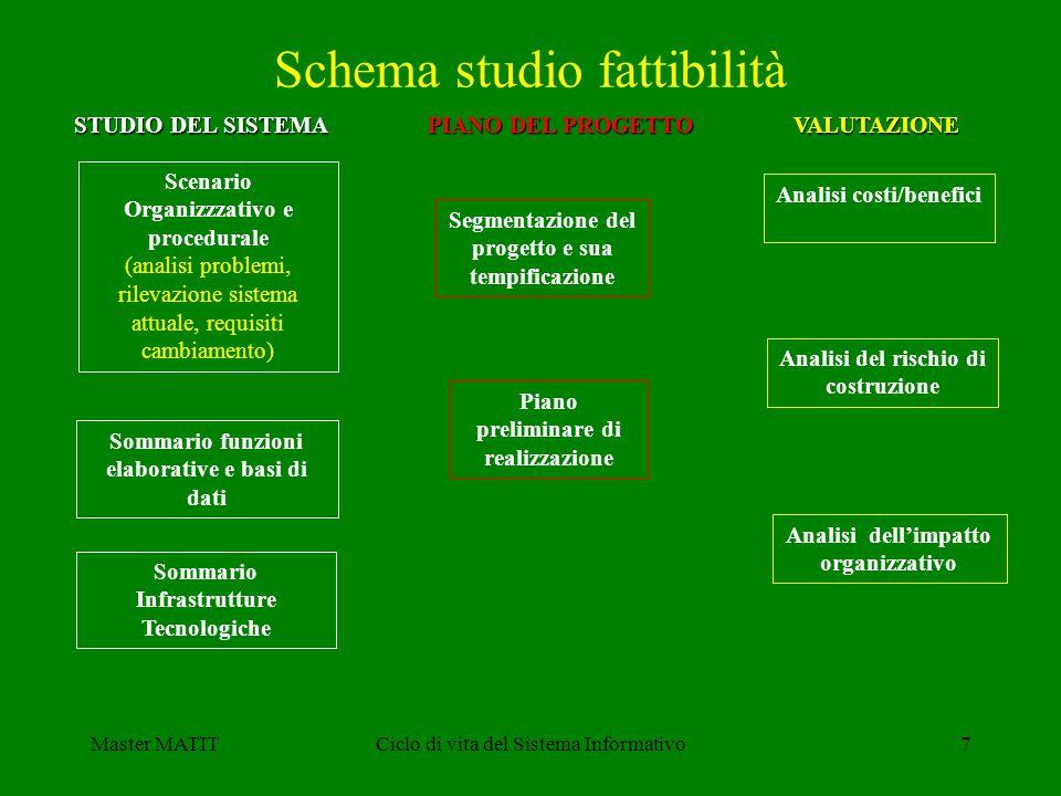 Master MATITCiclo di vita del Sistema Informativo7 Schema studio fattibilità Scenario Organizzzativo e procedurale (analisi problemi, rilevazione sist