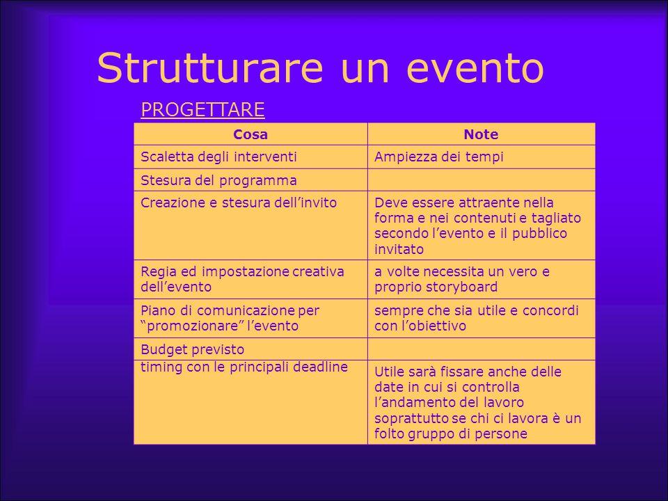 Strutturare un evento CosaNote Scaletta degli interventiAmpiezza dei tempi Stesura del programma Creazione e stesura dell'invitoDeve essere attraente