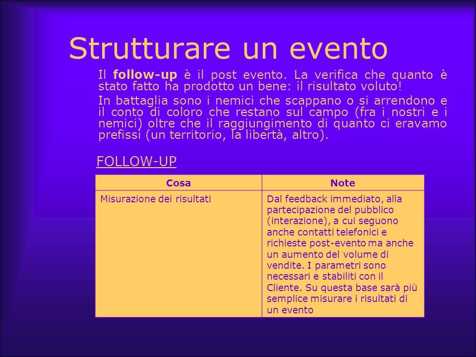 Strutturare un evento CosaNote Misurazione dei risultatiDal feedback immediato, alla partecipazione del pubblico (interazione), a cui seguono anche co