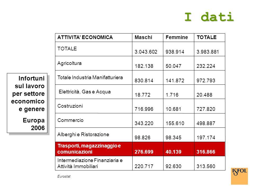 I dati 313.560 92.630 220.717 Intermediazione Finanziaria e Attività Immobiliari 316.866 40.139 276.699 Trasporti, magazzinaggio e comunicazioni 197.1