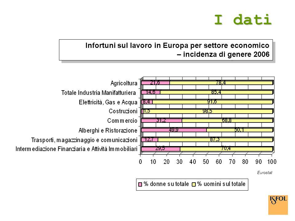 I dati Infortuni sul lavoro in Europa per settore economico – incidenza di genere 2006 Eurostat
