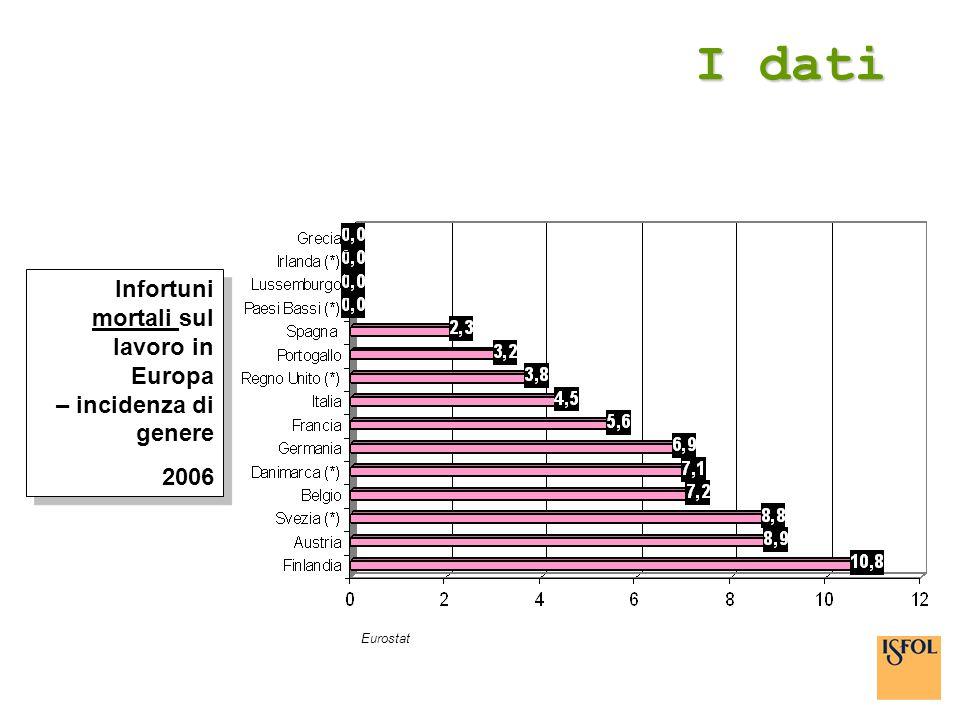 I dati Eurostat Infortuni mortali sul lavoro in Europa – incidenza di genere 2006 Infortuni mortali sul lavoro in Europa – incidenza di genere 2006