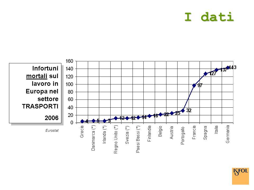 I dati Eurostat Infortuni mortali sul lavoro in Europa nel settore TRASPORTI 2006 Infortuni mortali sul lavoro in Europa nel settore TRASPORTI 2006