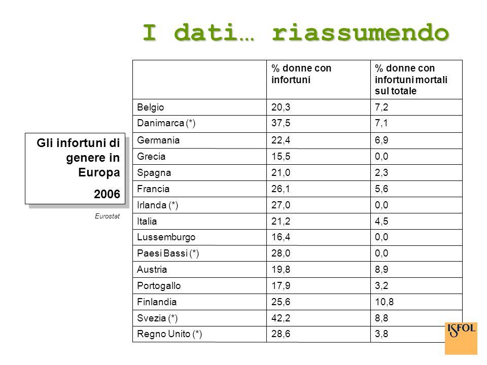 I dati… riassumendo Eurostat 3,828,6Regno Unito (*) 8,842,2Svezia (*) 10,825,6Finlandia 3,217,9Portogallo 8,919,8Austria 0,028,0Paesi Bassi (*) 0,0