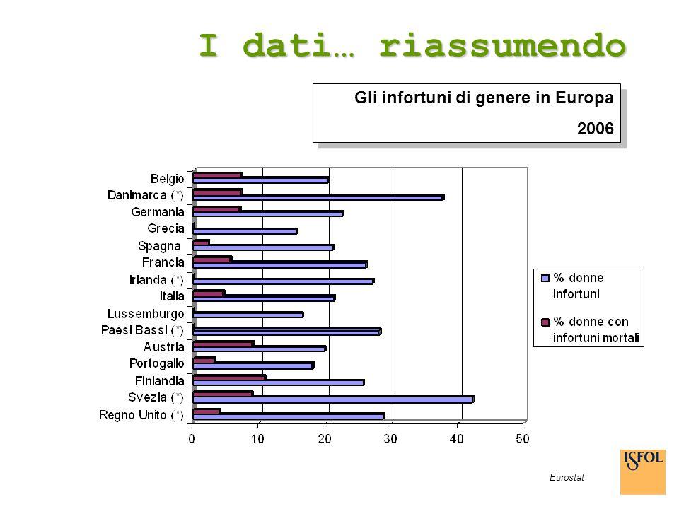 I dati… riassumendo Eurostat Gli infortuni di genere in Europa 2006 Gli infortuni di genere in Europa 2006