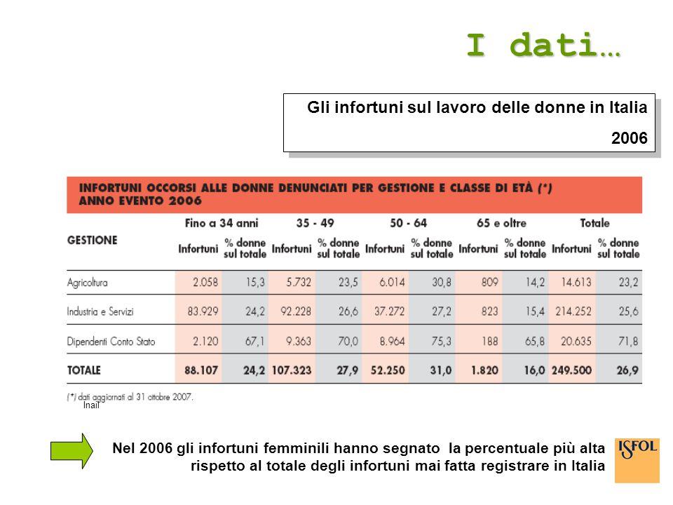 I dati… Inail Gli infortuni sul lavoro delle donne in Italia 2006 Gli infortuni sul lavoro delle donne in Italia 2006 Nel 2006 gli infortuni femminili