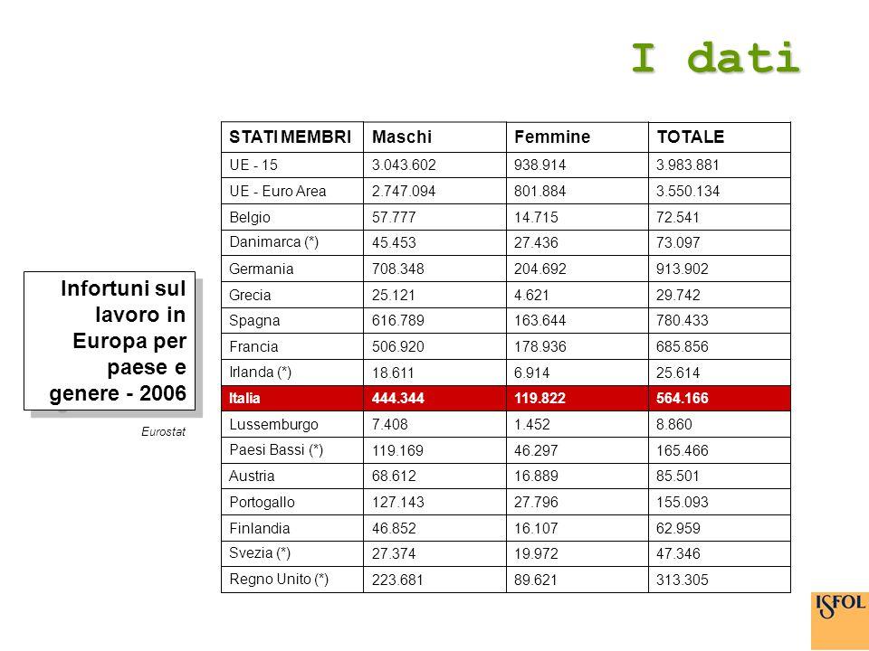 I dati Infortuni sul lavoro in Europa per paese e genere - 2006 313.30589.621223.681Regno Unito (*) 47.34619.97227.374Svezia (*) 62.95916.10746.852F