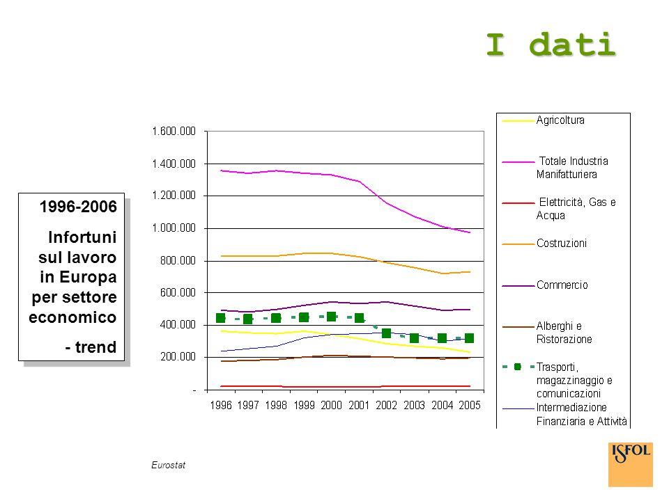 I dati 1996-2006 Infortuni sul lavoro in Europa per settore economico - trend 1996-2006 Infortuni sul lavoro in Europa per settore economico - trend E