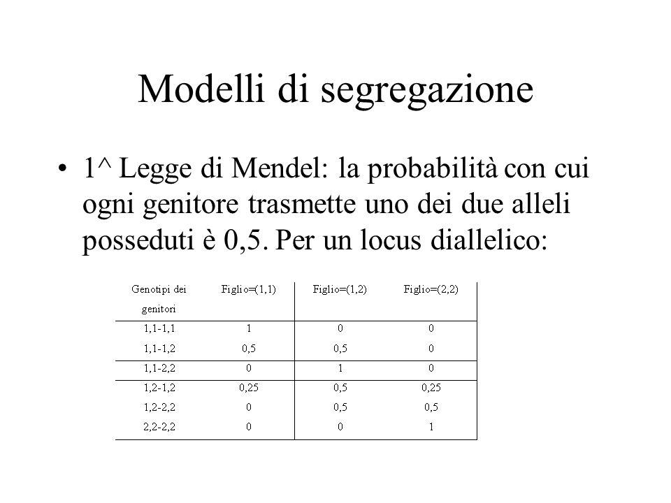Modelli di segregazione 1^ Legge di Mendel: la probabilità con cui ogni genitore trasmette uno dei due alleli posseduti è 0,5. Per un locus diallelico