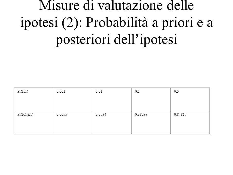 Misure di valutazione delle ipotesi (2): Probabilità a priori e a posteriori dell'ipotesi Pr(H1)0,0010,010,10,5 Pr(H1|E1)0.00550.05340.382990.84817