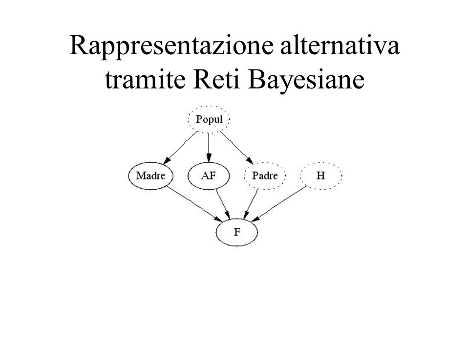 Rappresentazione alternativa tramite Reti Bayesiane