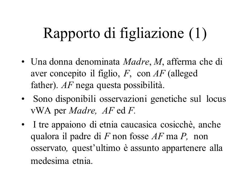 Rapporto di figliazione (1) Una donna denominata Madre, M, afferma che di aver concepito il figlio, F, con AF (alleged father). AF nega questa possibi