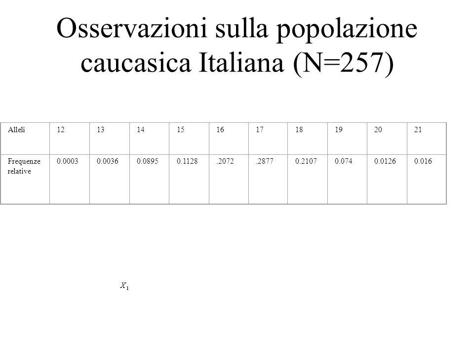 Osservazioni sulla popolazione caucasica Italiana (N=257) Alleli12131415161718192021 Frequenze relative 0.00030.00360.08950.1128.2072.28770.21070.0740