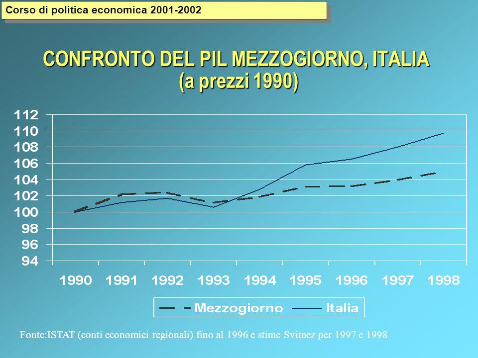 CONFRONTO DEL PIL MEZZOGIORNO, ITALIA (a prezzi 1990) Fonte:ISTAT (conti economici regionali) fino al 1996 e stime Svimez per 1997 e 1998 Corso di politica economica 2001-2002