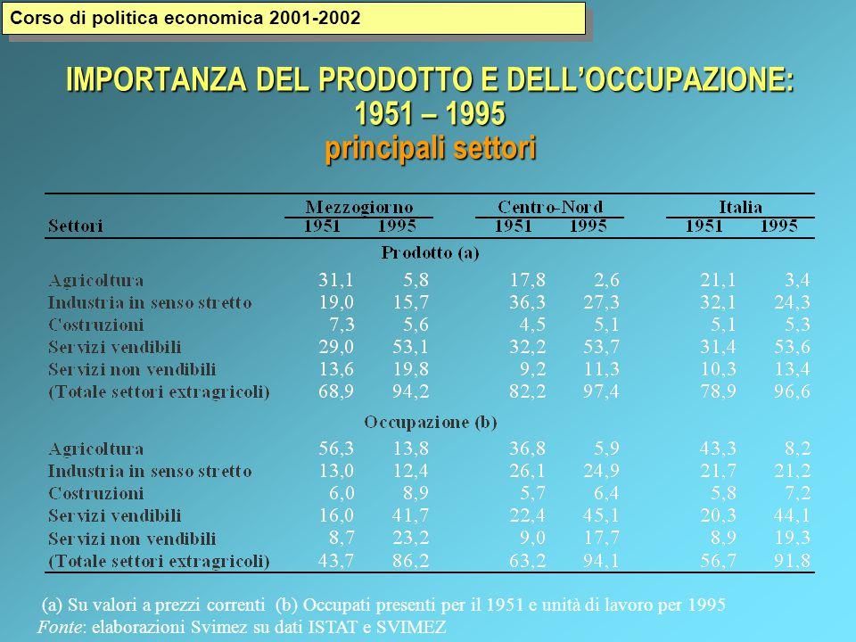IMPORTANZA DEL PRODOTTO E DELL'OCCUPAZIONE: 1951 – 1995 principali settori (a) Su valori a prezzi correnti (b) Occupati presenti per il 1951 e unità di lavoro per 1995 Fonte: elaborazioni Svimez su dati ISTAT e SVIMEZ Corso di politica economica 2001-2002