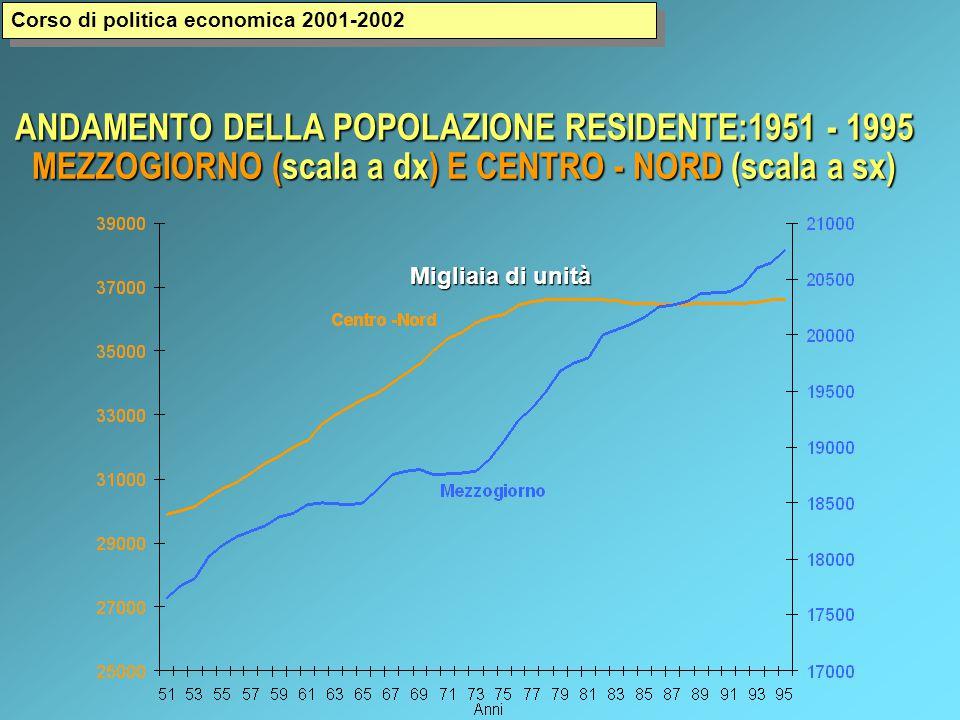 ANDAMENTO DELLA POPOLAZIONE RESIDENTE:1951 - 1995 MEZZOGIORNO (scala a dx) E CENTRO - NORD (scala a sx) Migliaia di unità Corso di politica economica 2001-2002