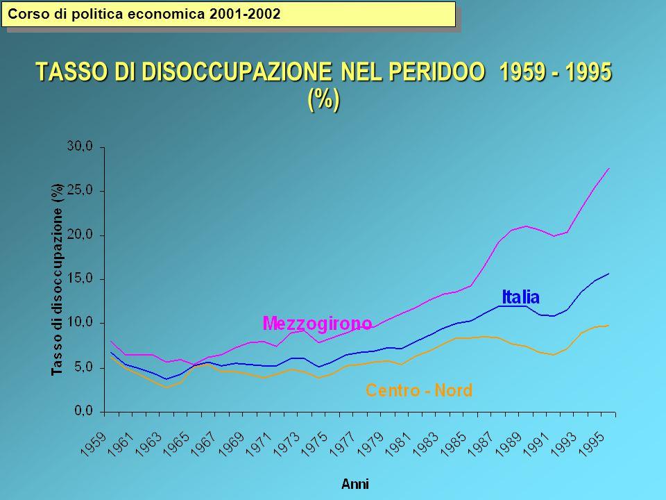 TASSO DI DISOCCUPAZIONE NEL PERIDOO 1959 - 1995 (%) Corso di politica economica 2001-2002
