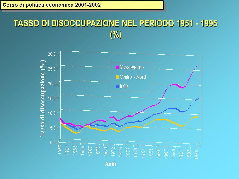 TASSO DI DISOCCUPAZIONE NEL PERIODO 1951 - 1995 (%) Corso di politica economica 2001-2002