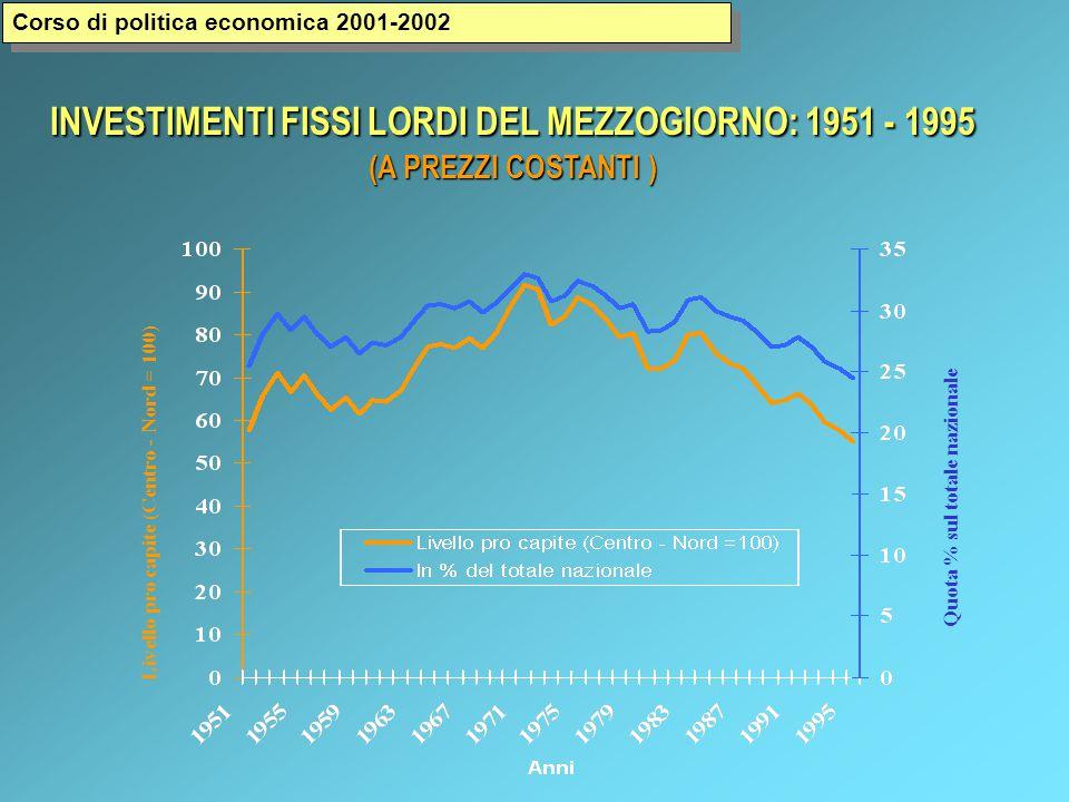 Livello pro capite (Centro - Nord = 100) Quota % sul totale nazionale INVESTIMENTI FISSI LORDI DEL MEZZOGIORNO: 1951 - 1995 (A PREZZI COSTANTI ) Corso di politica economica 2001-2002