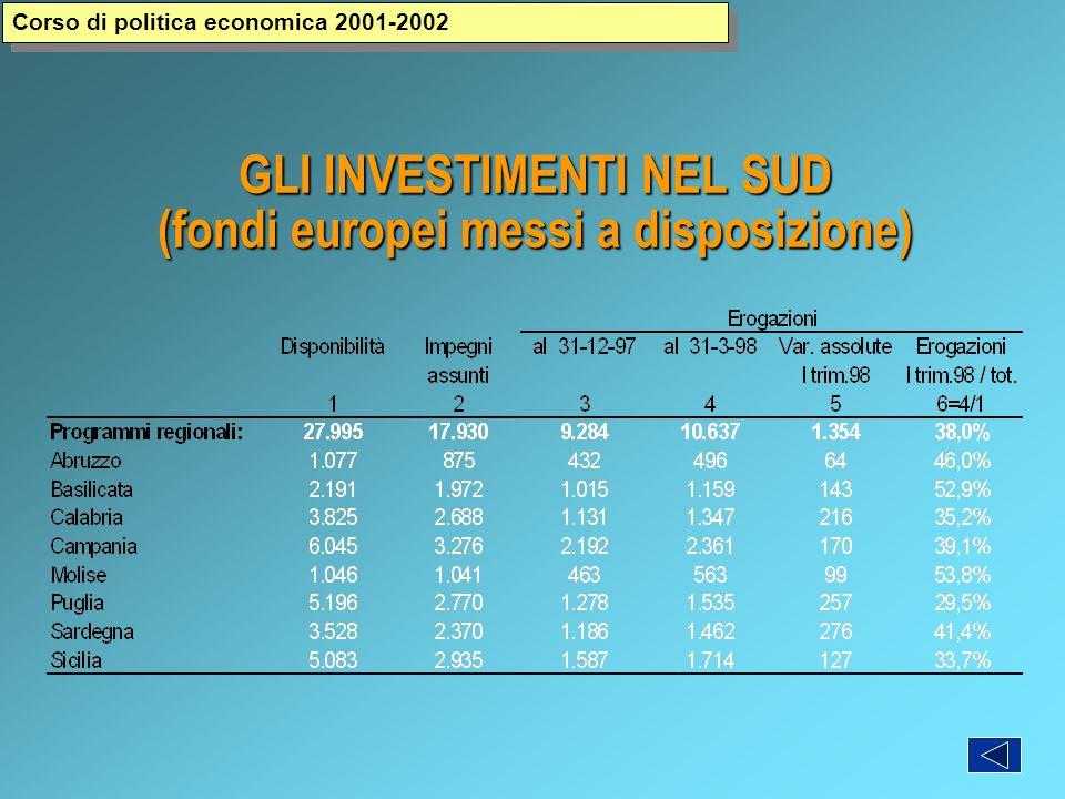 GLI INVESTIMENTI NEL SUD (fondi europei messi a disposizione) Corso di politica economica 2001-2002