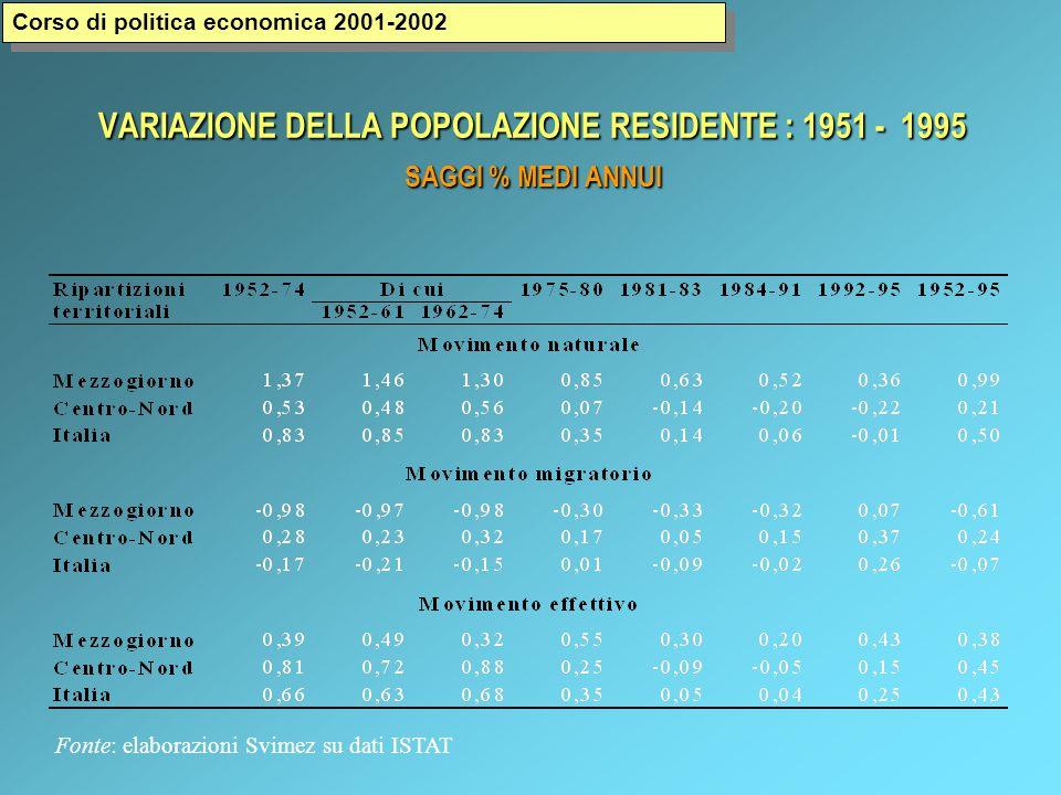 VARIAZIONE DELLA POPOLAZIONE RESIDENTE : 1951 - 1995 SAGGI % MEDI ANNUI Fonte: elaborazioni Svimez su dati ISTAT Corso di politica economica 2001-2002