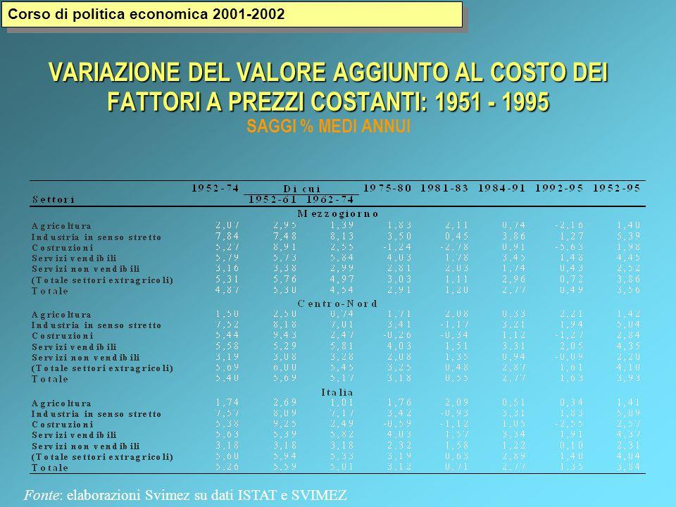 VARIAZIONE DEL VALORE AGGIUNTO AL COSTO DEI FATTORI A PREZZI COSTANTI: 1951 - 1995 VARIAZIONE DEL VALORE AGGIUNTO AL COSTO DEI FATTORI A PREZZI COSTANTI: 1951 - 1995 SAGGI % MEDI ANNUI Fonte: elaborazioni Svimez su dati ISTAT e SVIMEZ Corso di politica economica 2001-2002