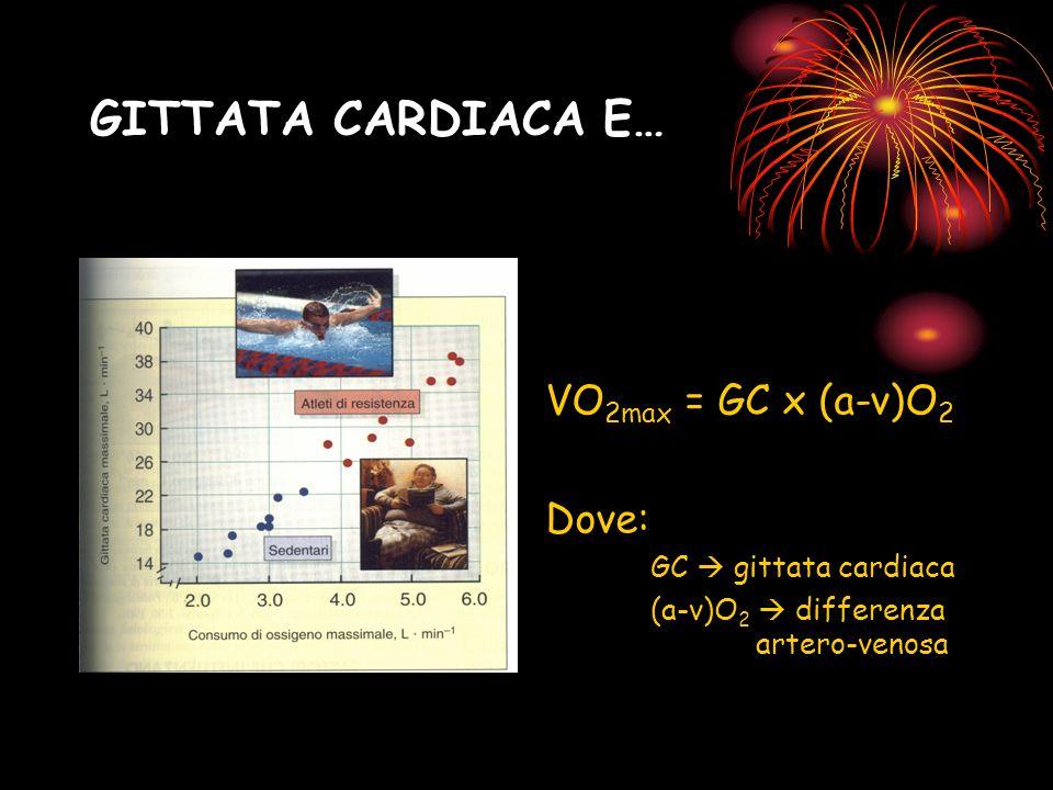 GITTATA CARDIACA E… VO 2max = GC x (a-v)O 2 Dove: GC  gittata cardiaca (a-v)O 2  differenza artero-venosa