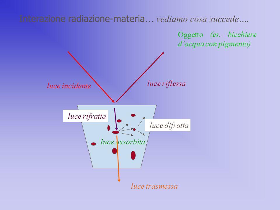 Interazione radiazione-materia … vediamo cosa succede…. Oggetto (es. bicchiere d'acqua con pigmento) luce incidente luce riflessa luce rifratta luce a