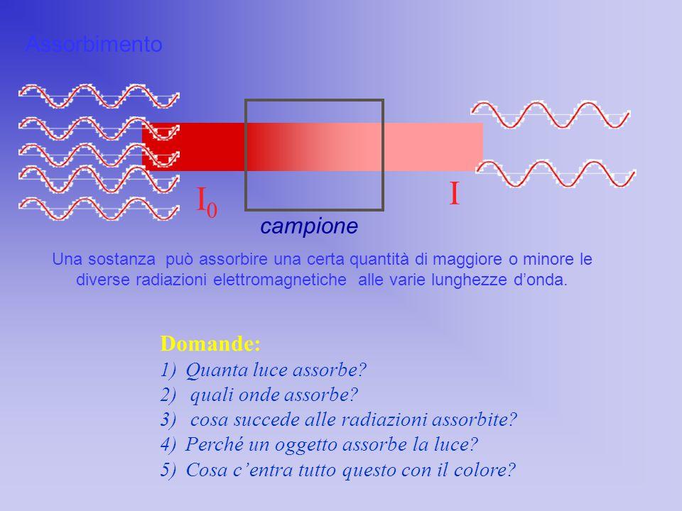 Assorbimento I campione I0I0 Una sostanza può assorbire una certa quantità di maggiore o minore le diverse radiazioni elettromagnetiche alle varie lun