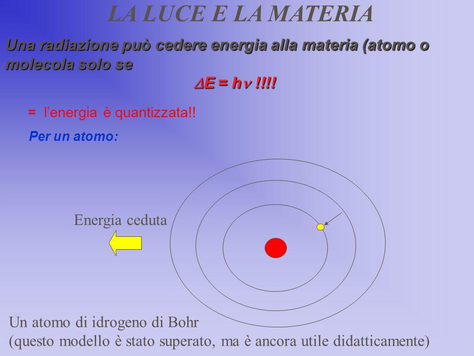 EE LA LUCE E LA MATERIA Radiazione, E = h EE EE Energia ceduta Una radiazione può cedere energia alla materia (atomo o molecola solo se  E = h